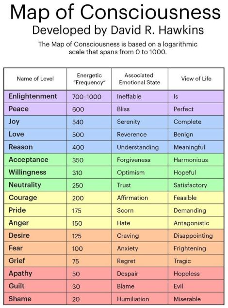 map of consciousness